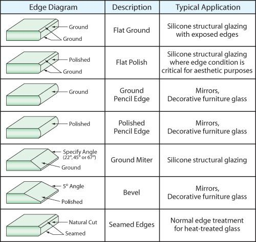 glass edge types